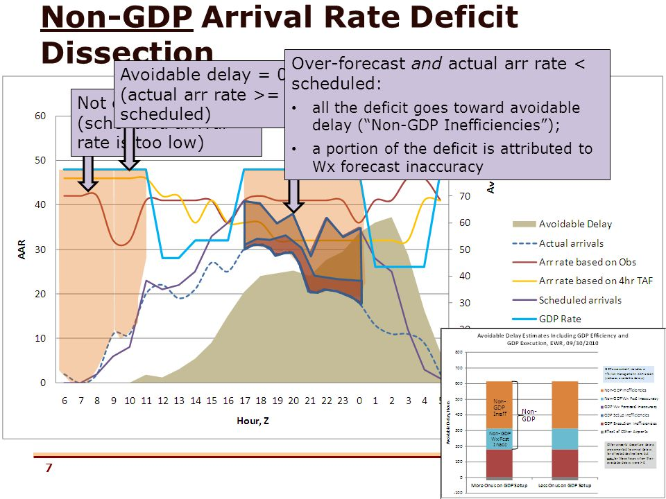 7 Non-GDP Arrival Rate Deficit Dissection Not counted (scheduled arrival rate is too low) Avoidable delay = 0 (actual arr rate >= scheduled) Over-forecast and actual arr rate < scheduled: all the deficit goes toward avoidable delay (Non-GDP Inefficiencies); a portion of the deficit is attributed to Wx forecast inaccuracy