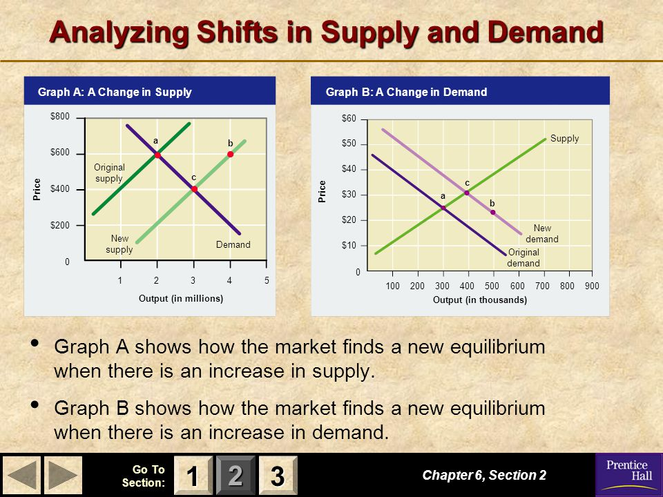 123 Go To Section: $800 $600 $400 $200 0 Price Output (in millions) Graph A: A Change in Supply 12345 Analyzing Shifts in Supply and Demand Graph A shows how the market finds a new equilibrium when there is an increase in supply.