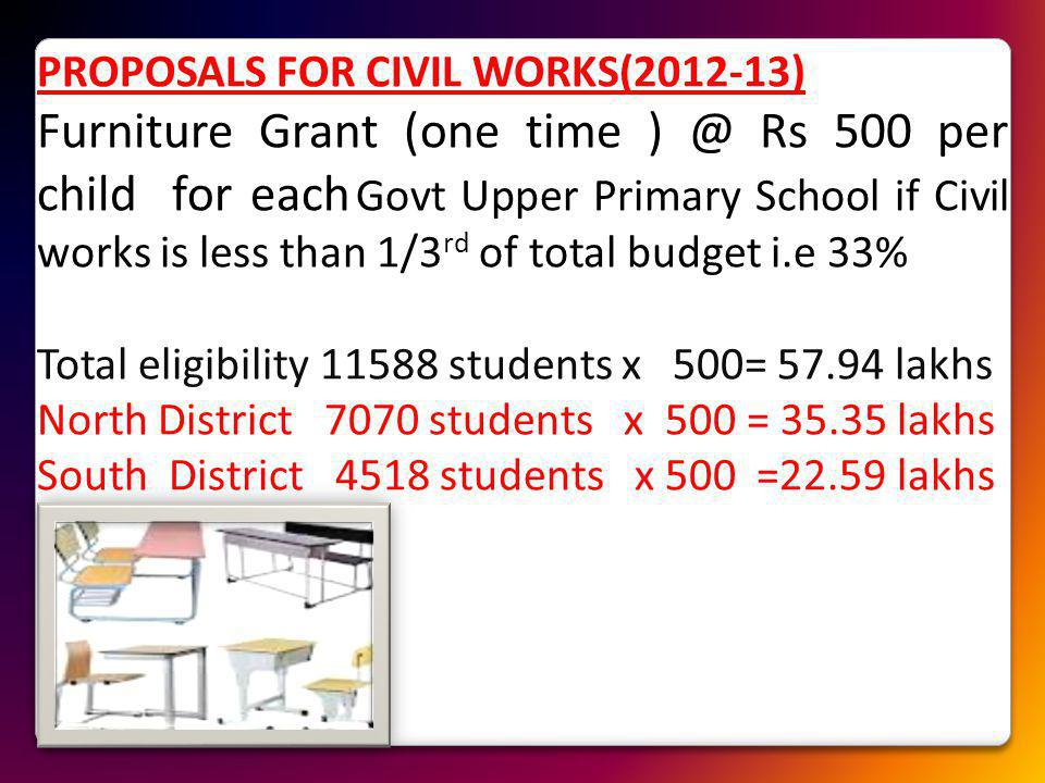 PROPOSALS FOR CIVIL WORKS(2012-13) Furniture Grant (one time ) @ Rs 500 per child for each Govt Upper Primary School if Civil works is less than 1/3 rd of total budget i.e 33% Total eligibility 11588 students x 500= 57.94 lakhs North District 7070 students x 500 = 35.35 lakhs South District 4518 students x 500 =22.59 lakhs