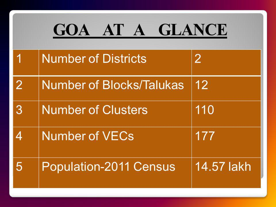 GOA AT A GLANCE 1Number of Districts2 2Number of Blocks/Talukas12 3Number of Clusters110 4Number of VECs177 5Population-2011 Census14.57 lakh