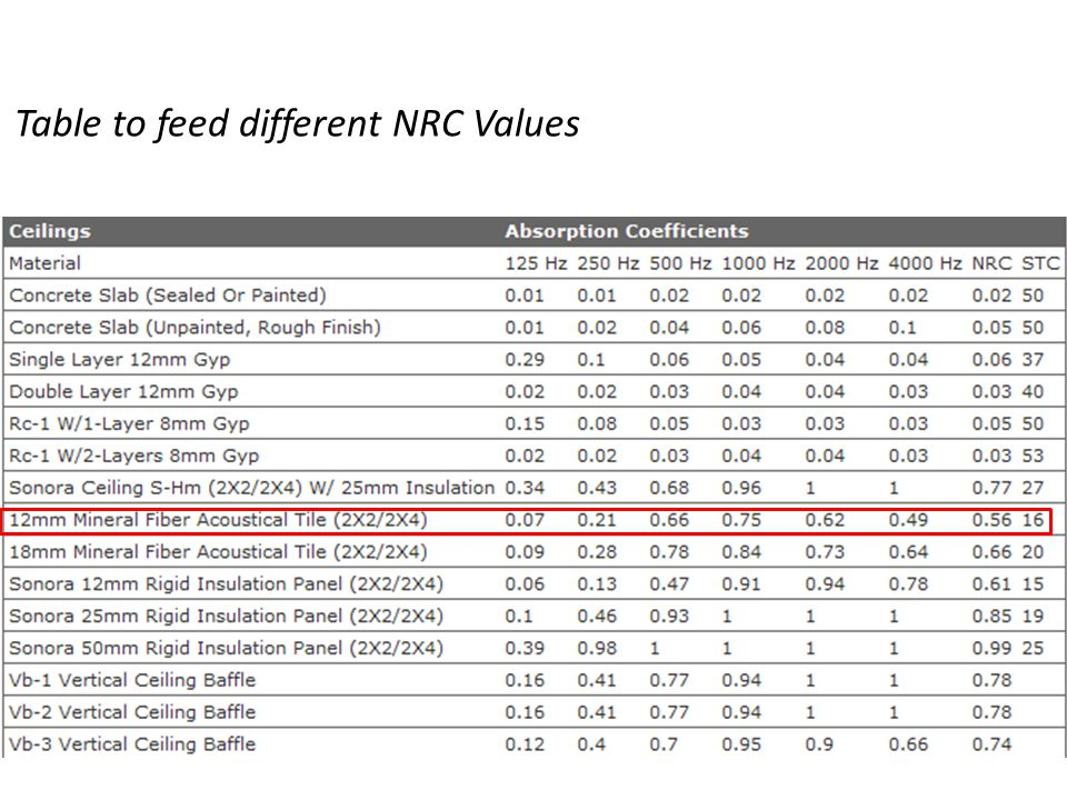 Table to feed different NRC Values