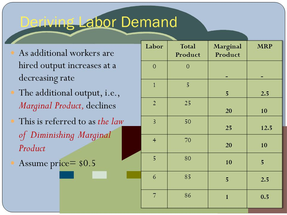Deriving Labor Demand As additional workers are hired output increases at a decreasing rate The additional output, i.e., Marginal Product, declines Th