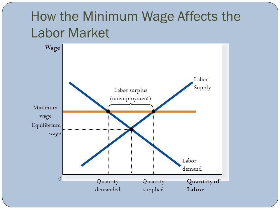 How the Minimum Wage Affects the Labor Market Quantity of Labor Wage 0 Labor Supply Labor surplus (unemployment) Labor demand Minimum wage Quantity de