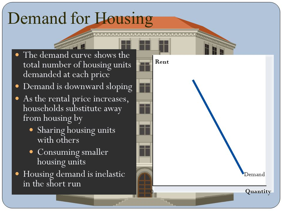 Supply for Housing Quantity 0 Rent The supply curve shows the total number of housing units supplied at each price Supply is upward sloping As the rental price increases, more housing units will be available through Construction of new units (long run) Conversion from other uses (short run) Housing supply is inelastic in the short run Supply