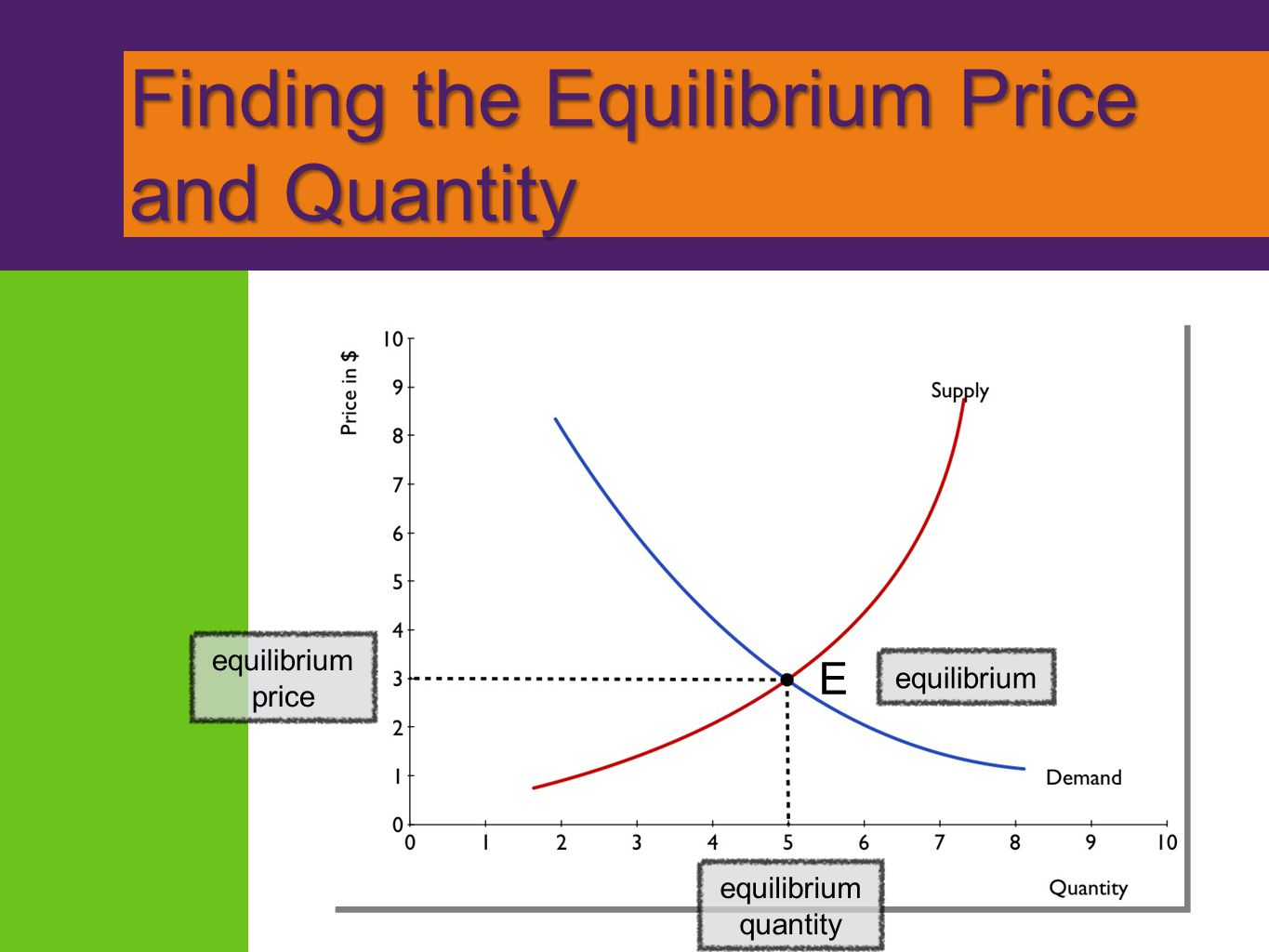 Finding the Equilibrium Price and Quantity equilibrium E price equilibrium quantity