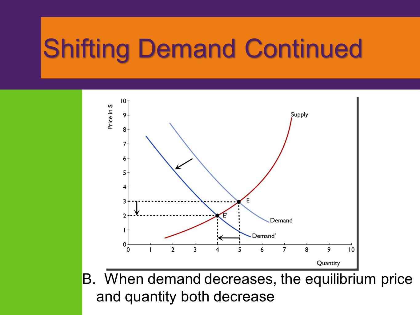 Shifting Demand Continued B. When demand decreases, the equilibrium price and quantity both decrease