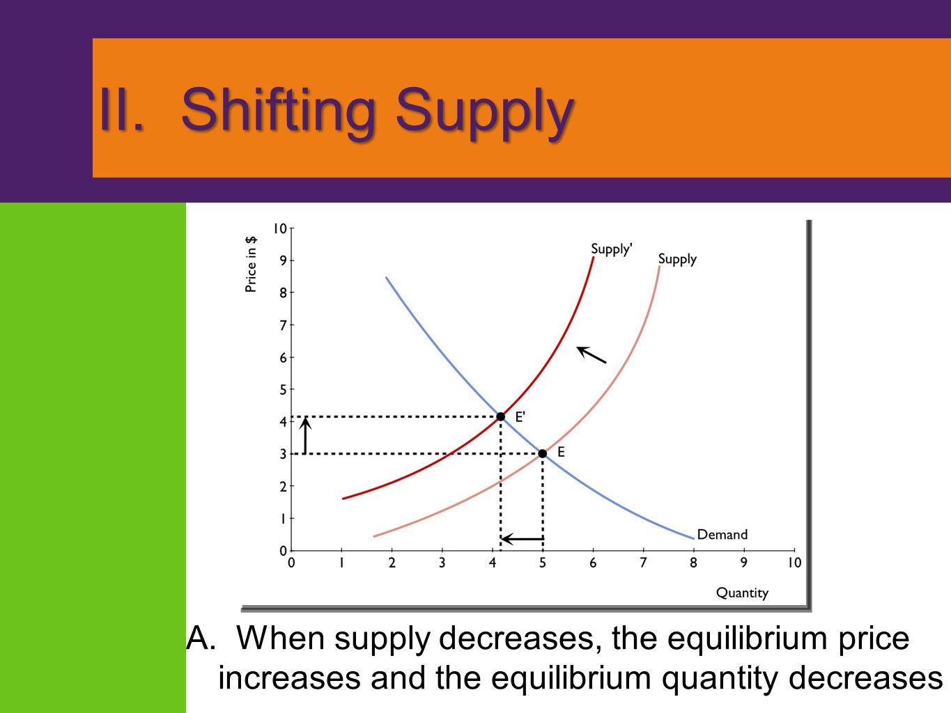 II. Shifting Supply A. When supply decreases, the equilibrium price increases and the equilibrium quantity decreases