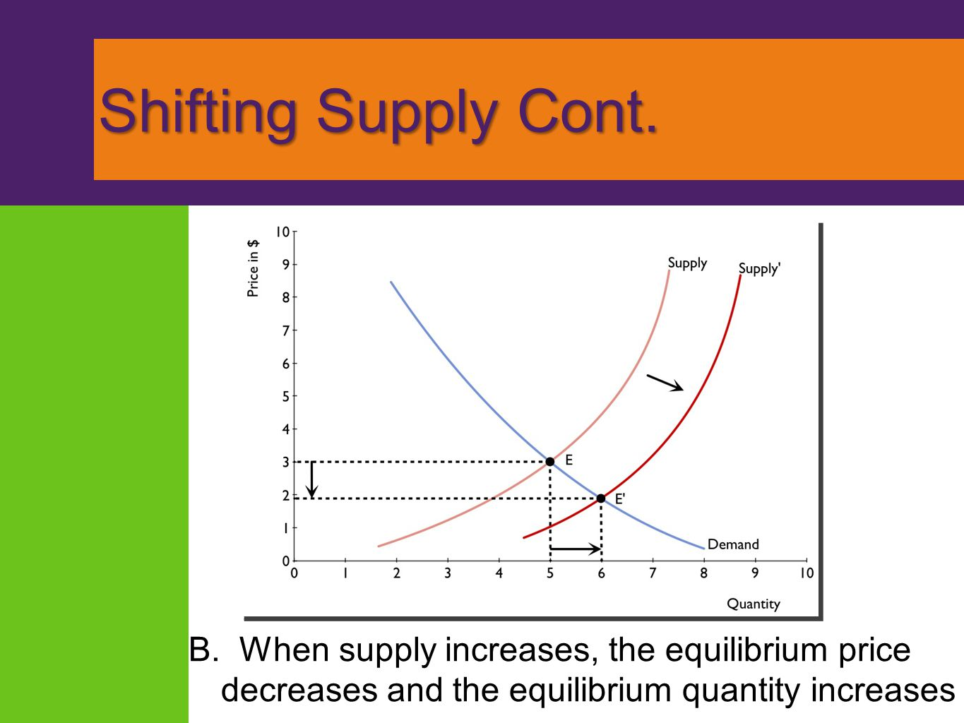 Shifting Supply Cont. B. When supply increases, the equilibrium price decreases and the equilibrium quantity increases