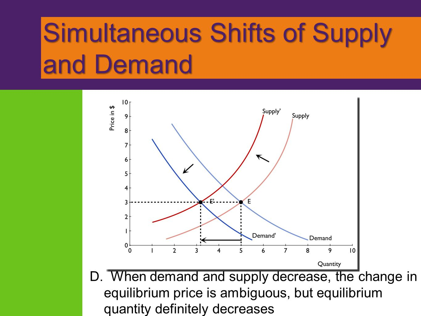 Simultaneous Shifts of Supply and Demand D. When demand and supply decrease, the change in equilibrium price is ambiguous, but equilibrium quantity de