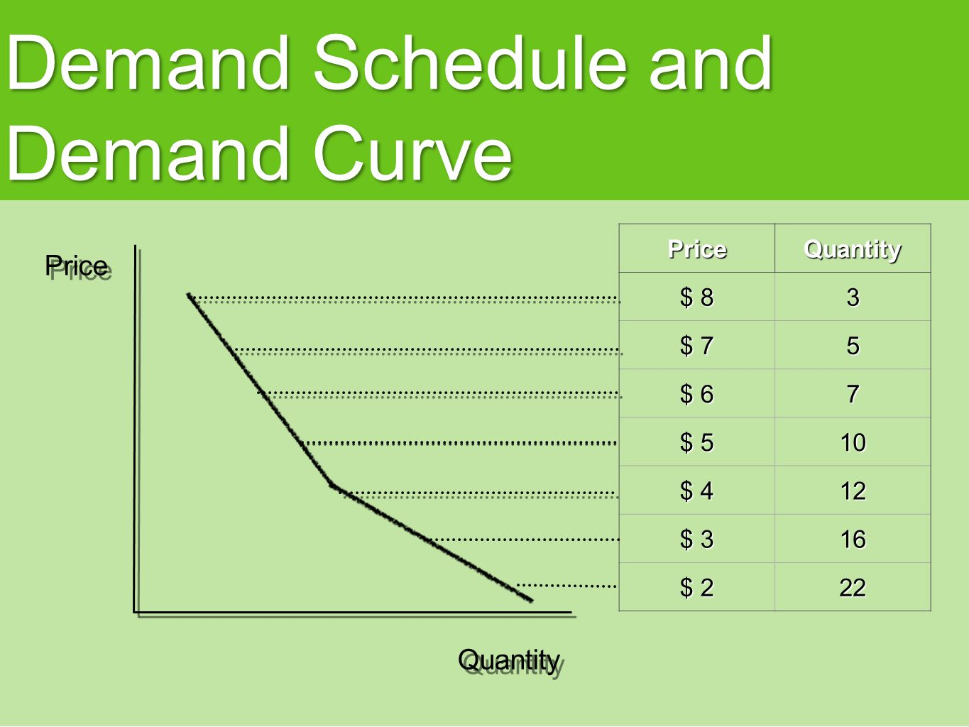 KRUGMAN S MACROECONOMICS for AP* 8 Margaret Ray and David Anderson Module Supply and Demand: Price Controls (Ceilings and Floors)