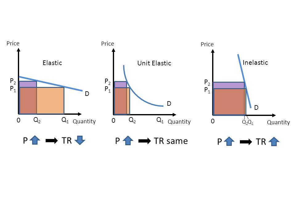 Price Quantity D 0 Elastic Q1Q1 Q2Q2 P1P1 P2P2 P TR Price Quantity D 0 Unit Elastic Q1Q1 Q2Q2 P1P1 P2P2 P TR same Price Quantity D 0 Inelastic Q1Q1 Q2Q2 P1P1 P2P2 P TR