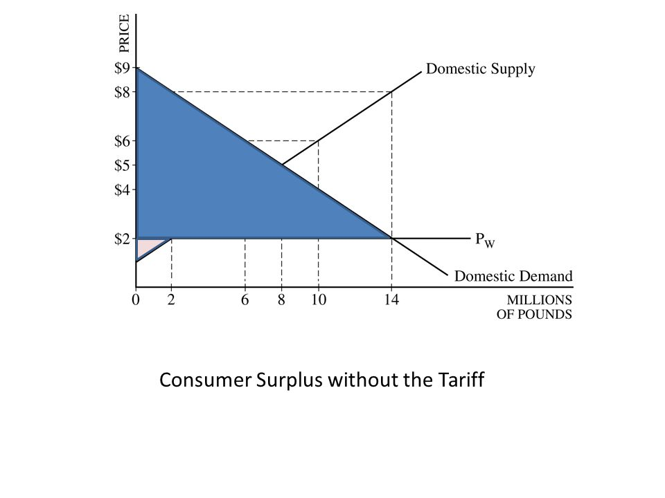 Consumer Surplus without the Tariff