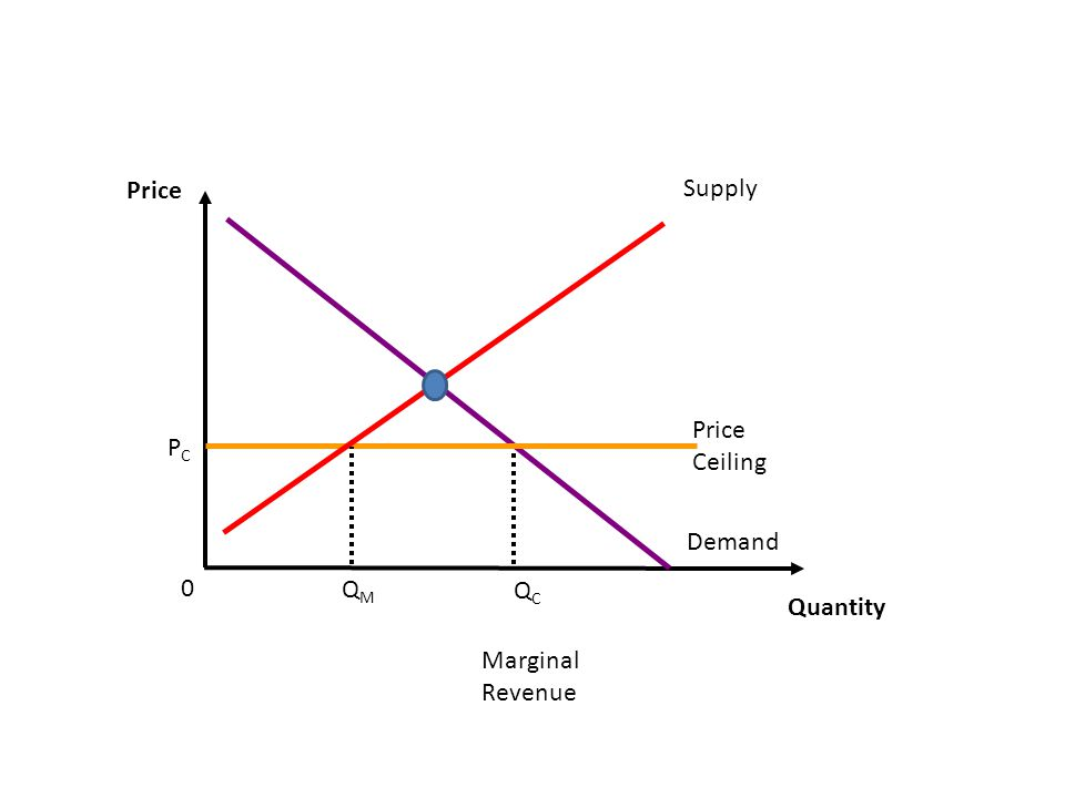 Price Quantity Demand 0 Marginal Revenue PCPC Price Ceiling QCQC QMQM Supply