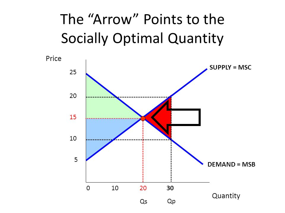 Quantity Price 5 10 15 20 25 The Arrow Points to the Socially Optimal Quantity 0 10 20 30 SUPPLY = MSC DEMAND = MSB Qs Qp
