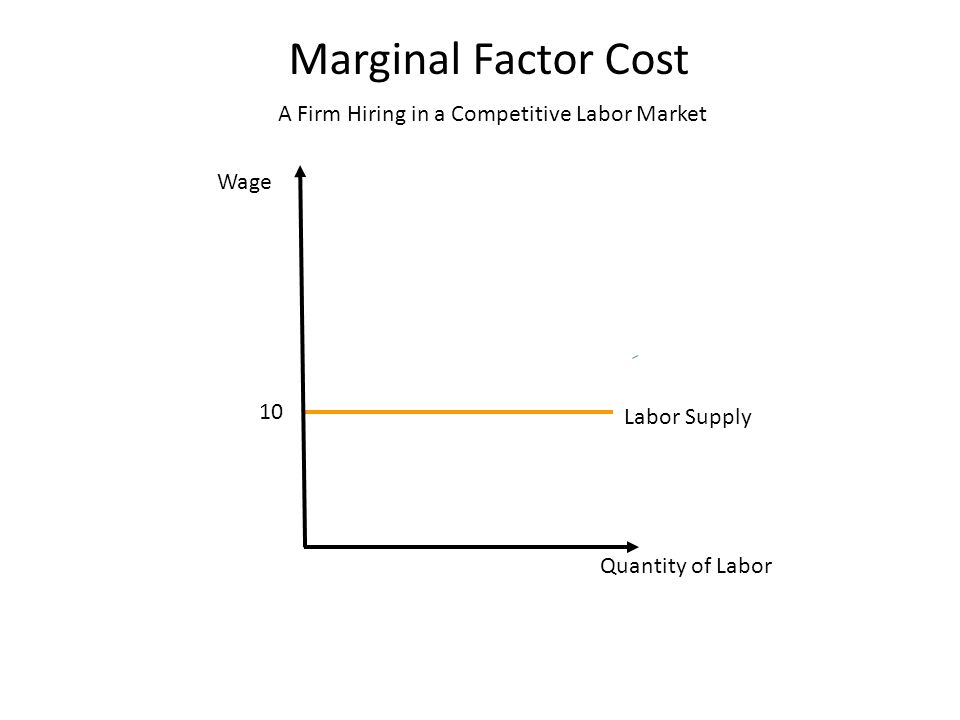 Wage Labor Supply Quantity of Labor A Firm Hiring in a Competitive Labor Market 10 Marginal Factor Cost