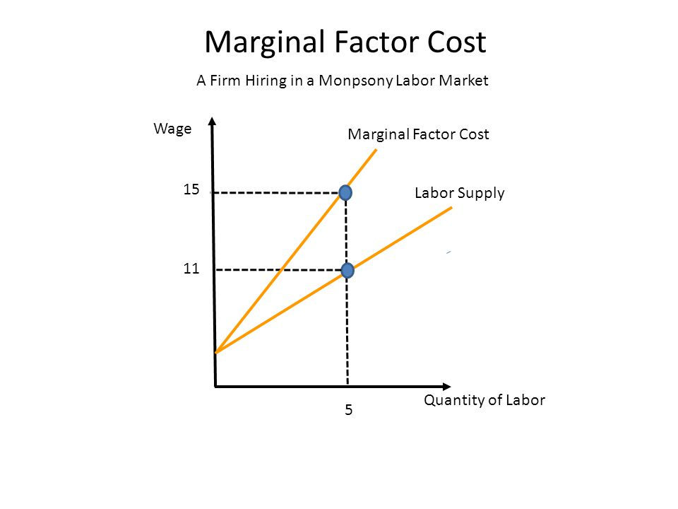 Wage Labor Supply Quantity of Labor A Firm Hiring in a Monpsony Labor Market Marginal Factor Cost 5 11 Marginal Factor Cost 15