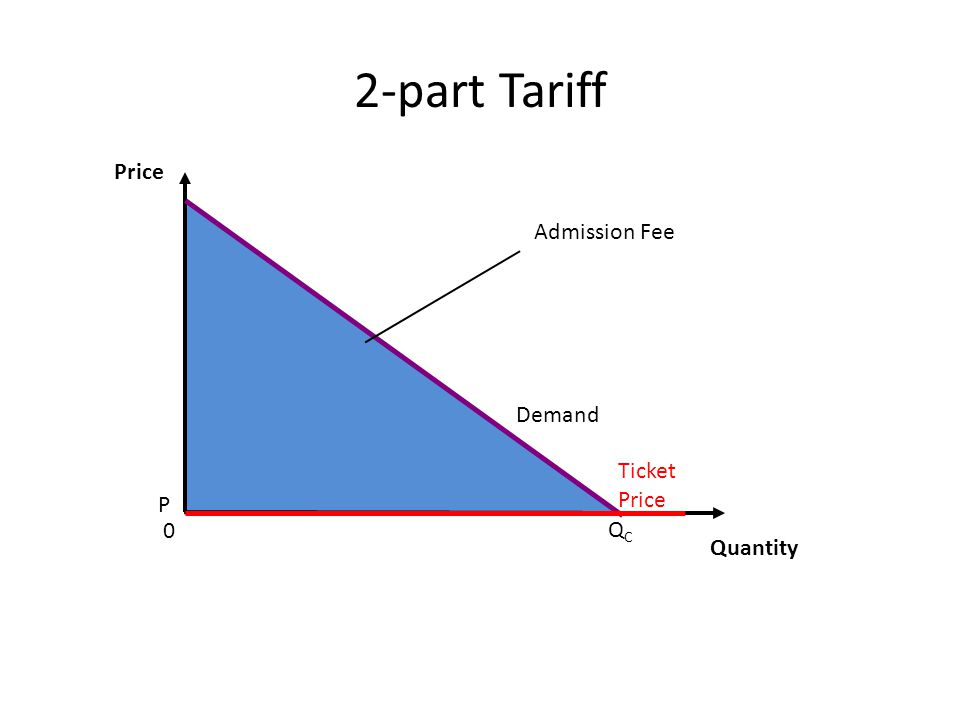 2-part Tariff Price Quantity Demand 0 P Ticket Price QCQC Admission Fee