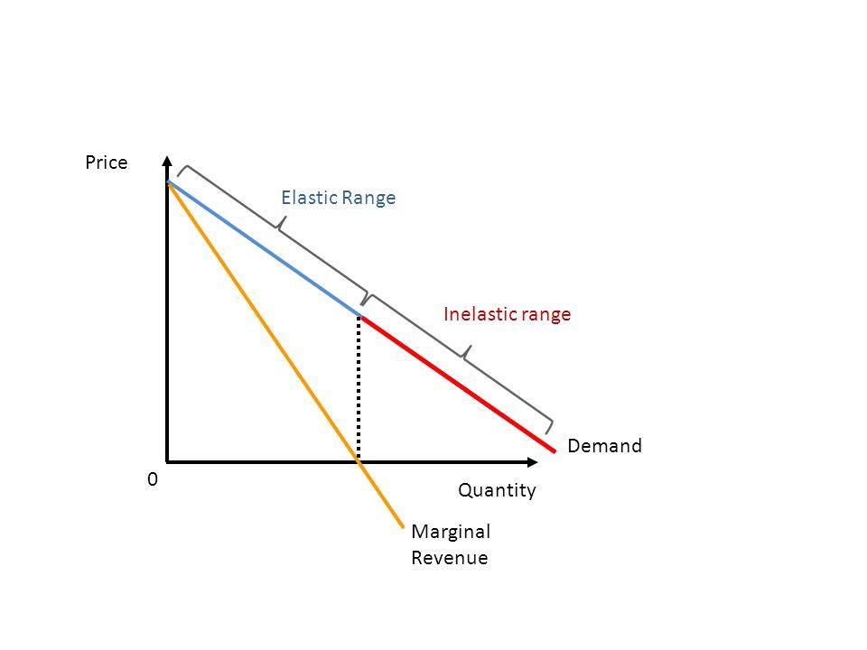 Price Quantity Demand 0 Marginal Revenue Inelastic range Elastic Range