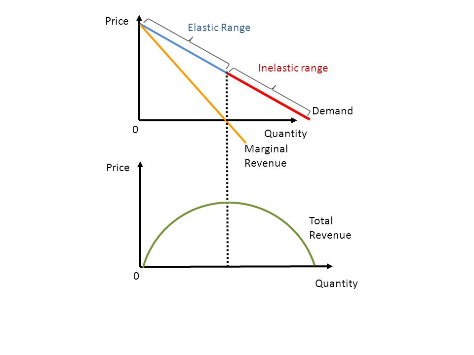 Price Quantity Demand 0 Marginal Revenue Inelastic range Elastic Range Price Quantity 0 Total Revenue