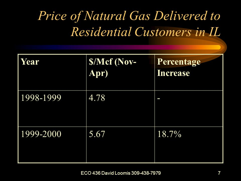 ECO 436 David Loomis 309-438-79797 Price of Natural Gas Delivered to Residential Customers in IL Year$/Mcf (Nov- Apr) Percentage Increase 1998-19994.78- 1999-20005.6718.7%