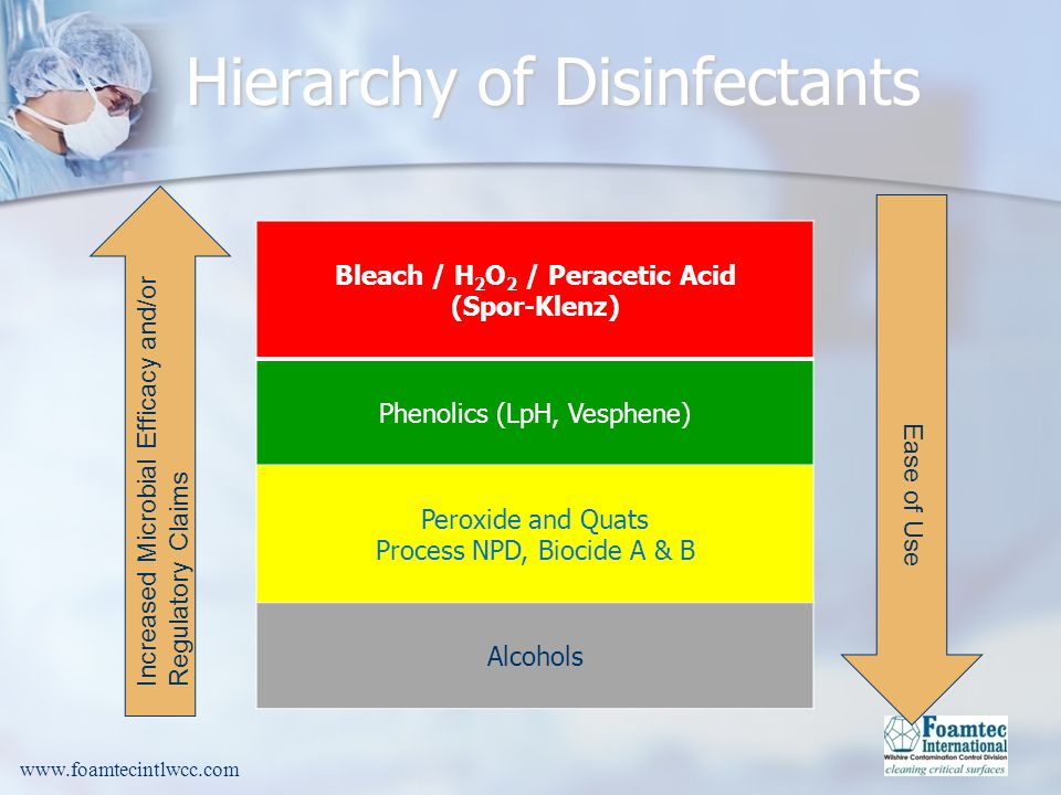 www.foamtecintlwcc.com Bleach / H 2 O 2 / Peracetic Acid (Spor-Klenz) Phenolics (LpH, Vesphene) Peroxide and Quats Process NPD, Biocide A & B Alcohols Increased Microbial Efficacy and/or Regulatory Claims Ease of Use Hierarchy of Disinfectants