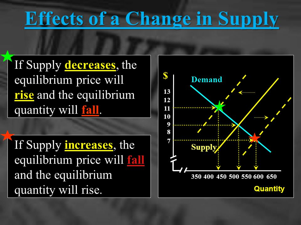 350400 450500550600650 7 8 9 10 11 12 13 = < Excess Supply Downward Balance Equilibrium Excess Demand Upward At every price above market equilibrium t