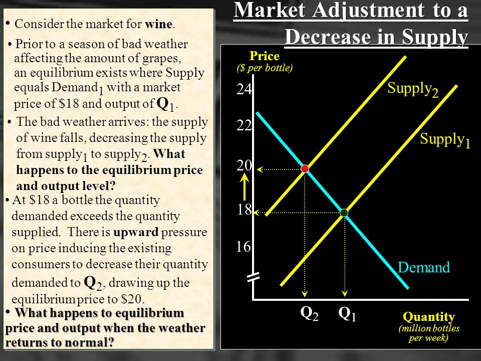 Effects of a Change in Supply If Supply decreases, the equilibrium price will rise and the equilibrium quantity will fall. If Supply increases, the eq