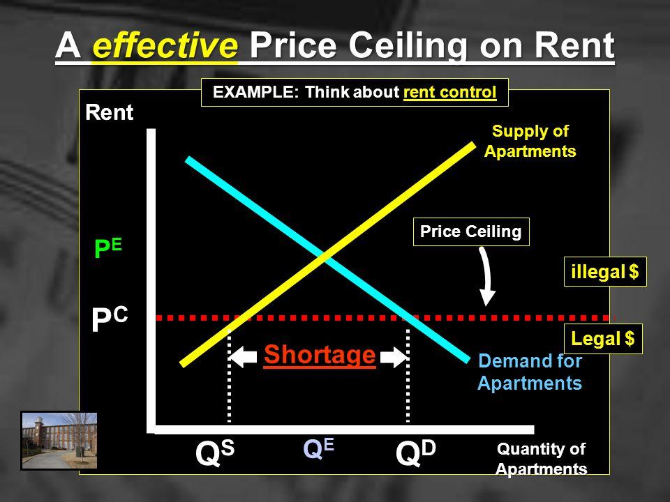 o 1 2 3 4 5 S D } } SURPLUS SHORTAGE $6 PRICE FLOOR PRICE CEILING 1020355580 Price Ceilings & Price Floors