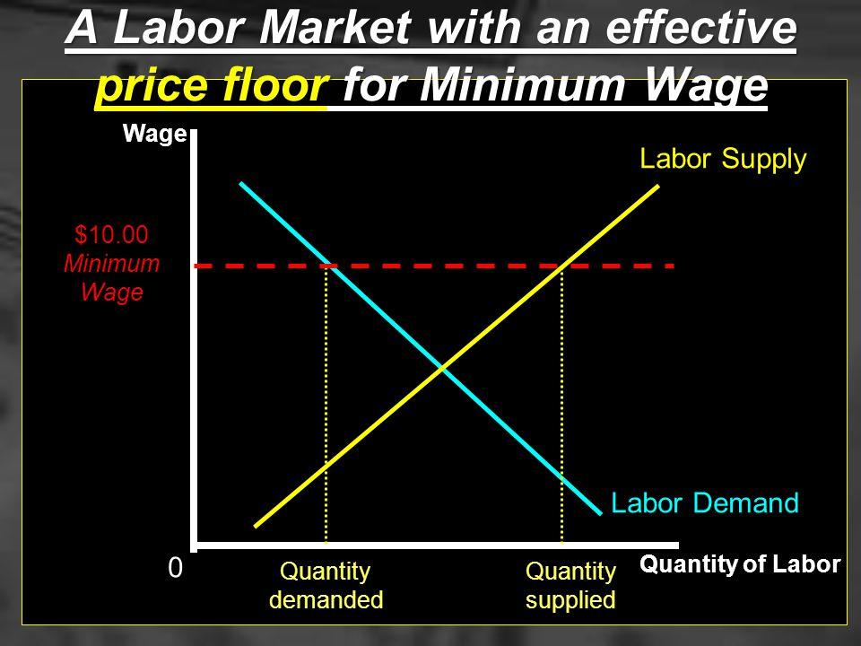 Labor Supply Labor Demand EquilibriumUnemployment Quantity of Labor Wage EquilibriumWage The Labor Market: Minimum Wage 0
