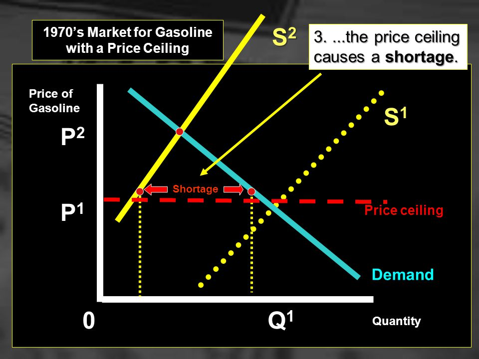 Demand 0 Q1Q1Q1Q1 P2P2P2P2 S2S2S2S2 P1P1P1P1 2....but when supply fell... 1970s Market for Gasoline with a Price Ceiling Price of Gasoline Quantity S1