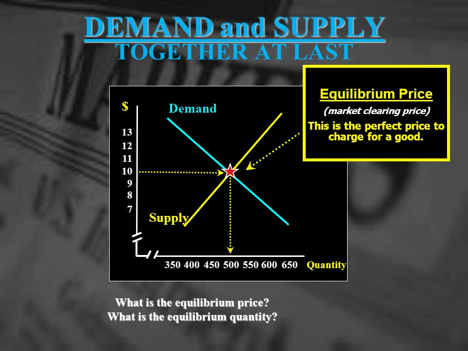 DEMAND and SUPPLY DEMAND and SUPPLY TOGETHER AT LAST 350400 450500550600650 7 8 9 10 11 12 13 Demand Supply $ Equilibrium Price (market clearing price) This is the perfect price to charge for a good.