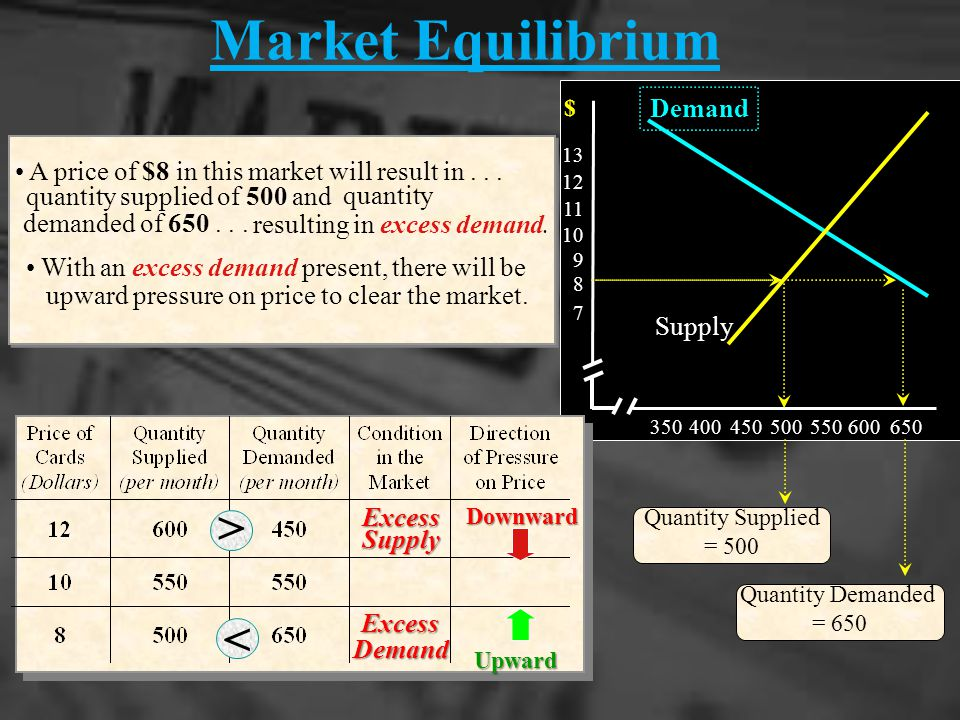 Market Equilibrium 350400 450500550600650 7 8 9 10 11 12 13 Excess Supply Downward This table and graph indicate the demand and supply conditions for