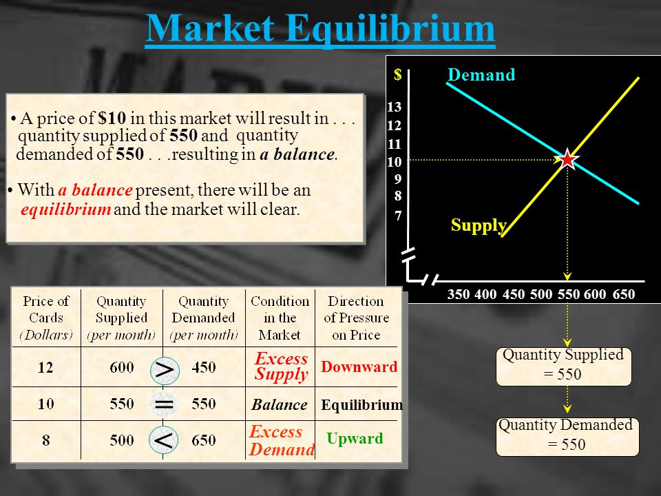 QUICK QUIZ ANSWER THE FOLLOWING ON YOUR OWN PAPER 1.What is the equilibrium price.
