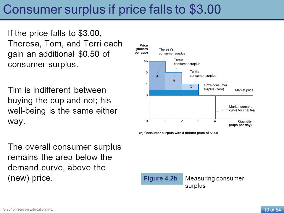 10 of 54 © 2015 Pearson Education, Inc. Consumer surplus if price falls to $3.00 If the price falls to $3.00, Theresa, Tom, and Terri each gain an add