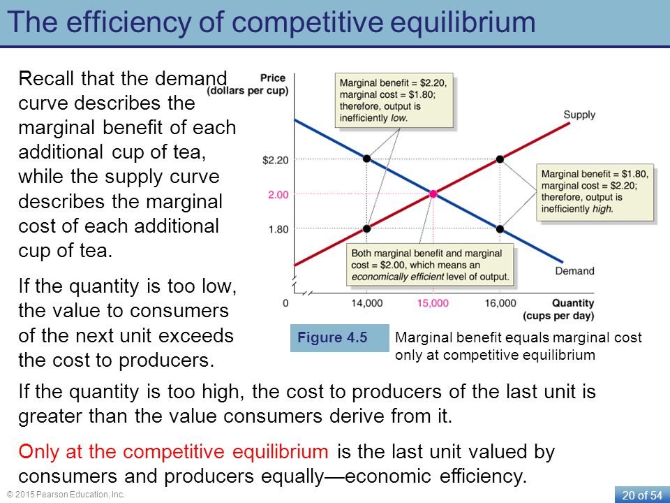 20 of 54 © 2015 Pearson Education, Inc. The efficiency of competitive equilibrium Recall that the demand curve describes the marginal benefit of each