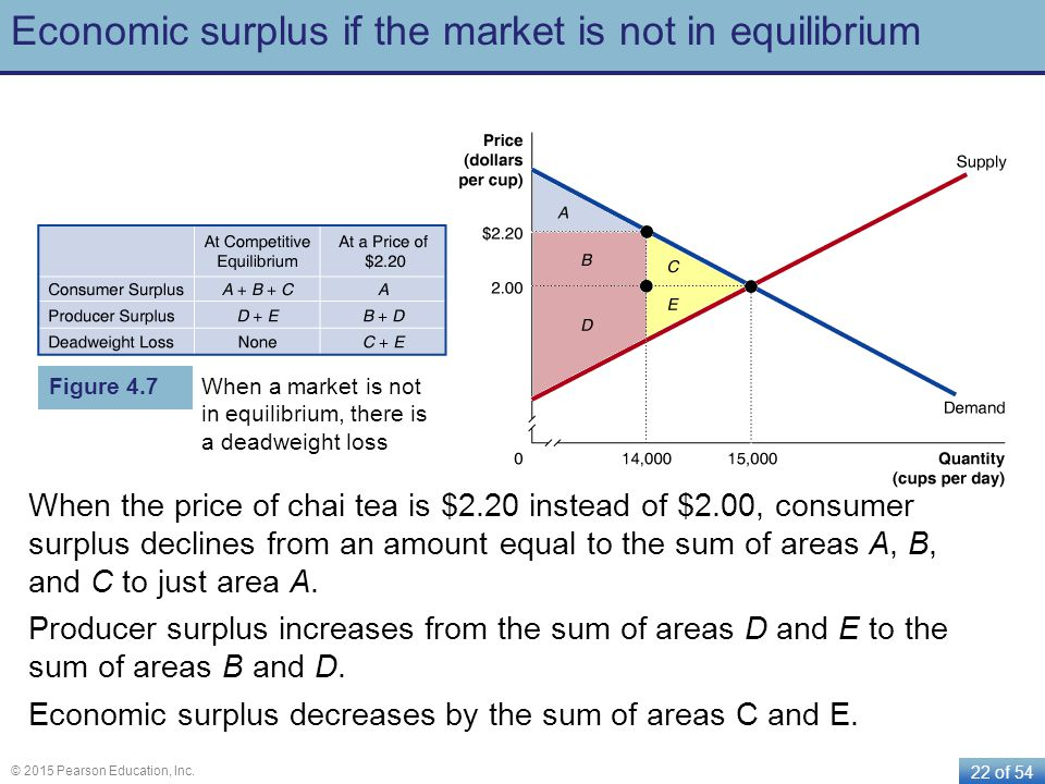 22 of 54 © 2015 Pearson Education, Inc. Economic surplus if the market is not in equilibrium When the price of chai tea is $2.20 instead of $2.00, con