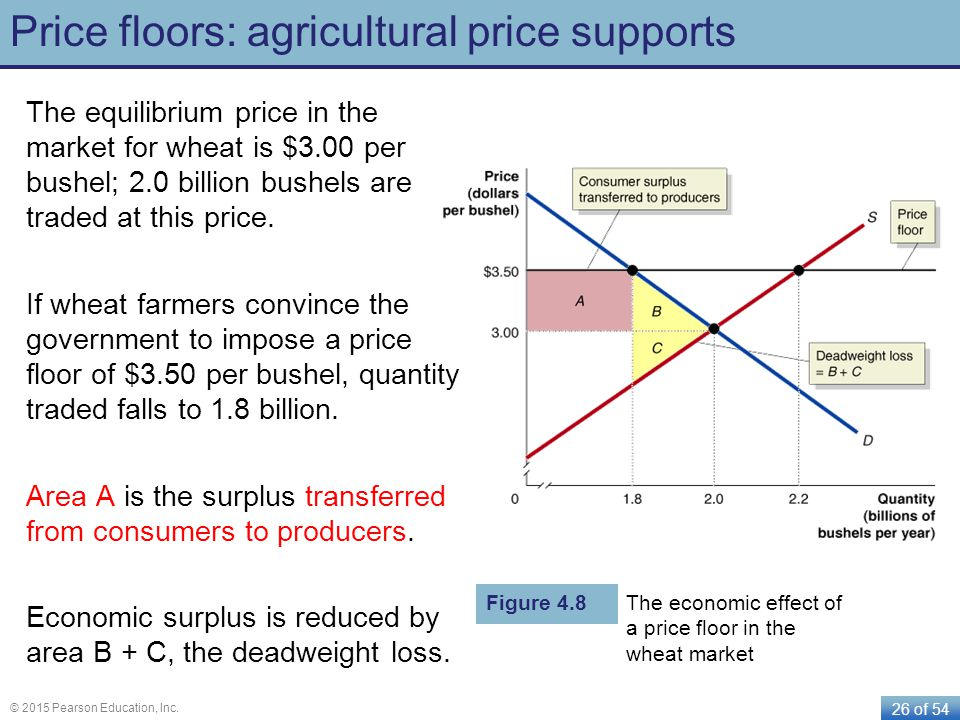 26 of 54 © 2015 Pearson Education, Inc. Price floors: agricultural price supports The equilibrium price in the market for wheat is $3.00 per bushel; 2