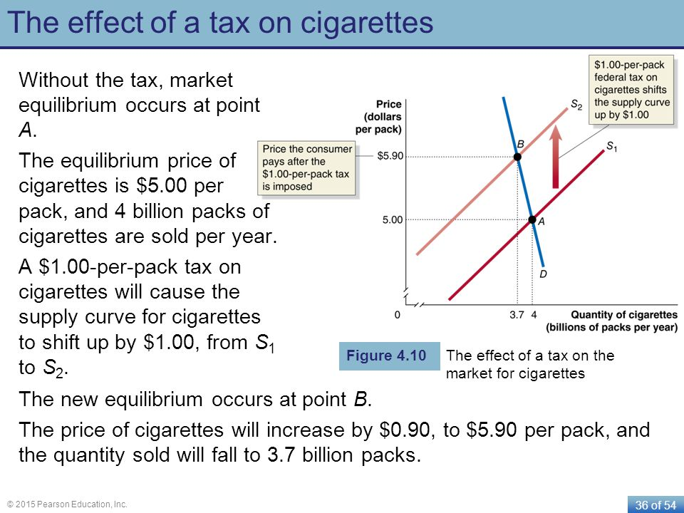 36 of 54 © 2015 Pearson Education, Inc. The effect of a tax on cigarettes Without the tax, market equilibrium occurs at point A. The equilibrium price