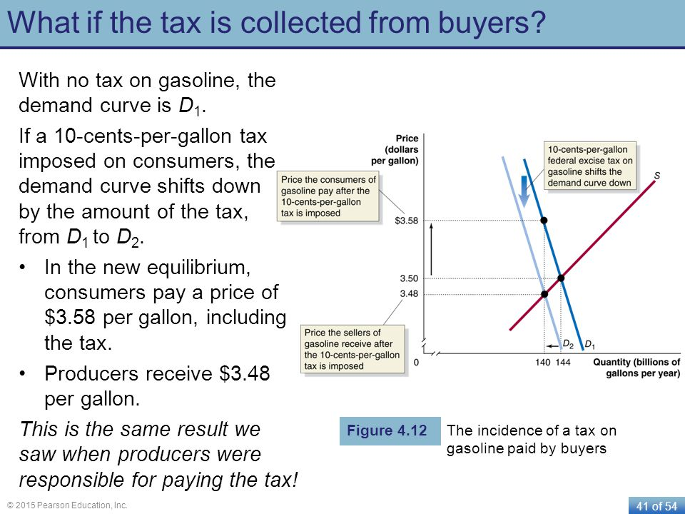 41 of 54 © 2015 Pearson Education, Inc. What if the tax is collected from buyers? With no tax on gasoline, the demand curve is D 1. If a 10-cents-per-
