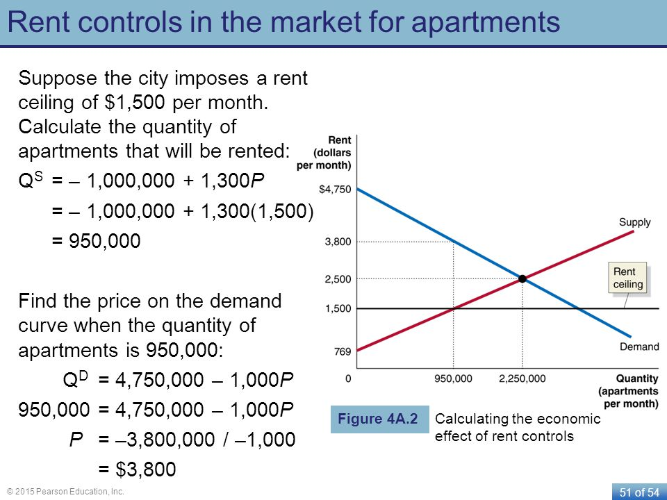51 of 54 © 2015 Pearson Education, Inc. Rent controls in the market for apartments Suppose the city imposes a rent ceiling of $1,500 per month. Calcul