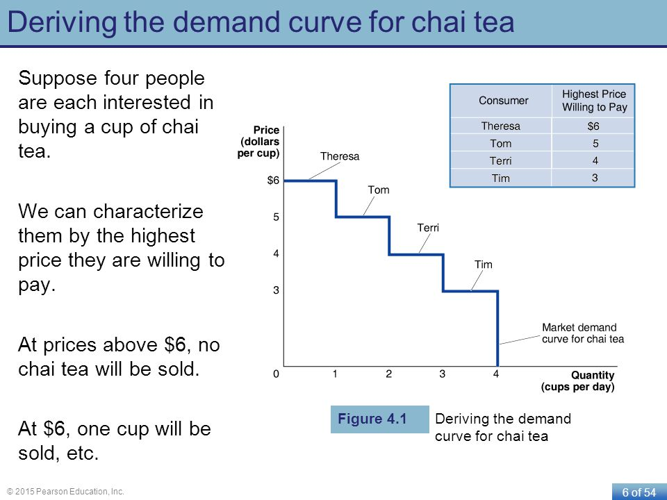 6 of 54 © 2015 Pearson Education, Inc. Deriving the demand curve for chai tea Suppose four people are each interested in buying a cup of chai tea. We