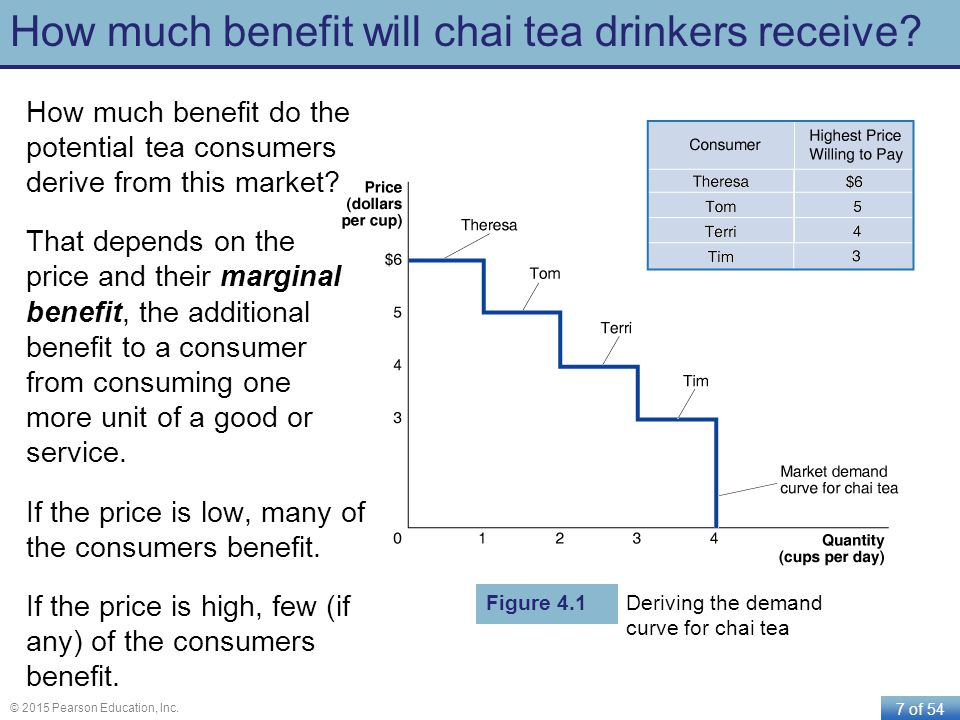 7 of 54 © 2015 Pearson Education, Inc. How much benefit will chai tea drinkers receive? How much benefit do the potential tea consumers derive from th