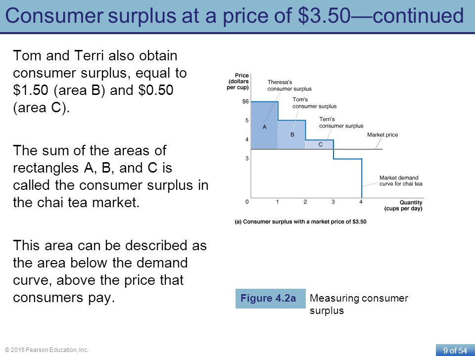 9 of 54 © 2015 Pearson Education, Inc. Consumer surplus at a price of $3.50continued Tom and Terri also obtain consumer surplus, equal to $1.50 (area