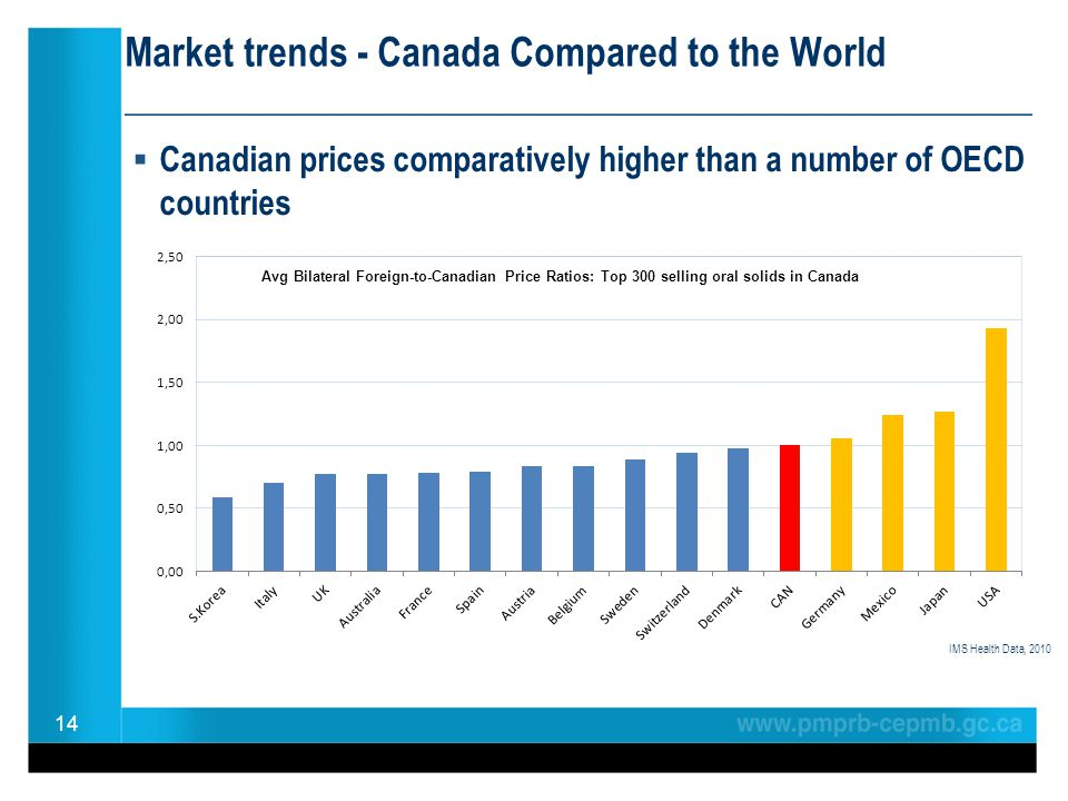 Market trends - Canada Compared to the World ________________________________________________ Canadian prices comparatively higher than a number of OE