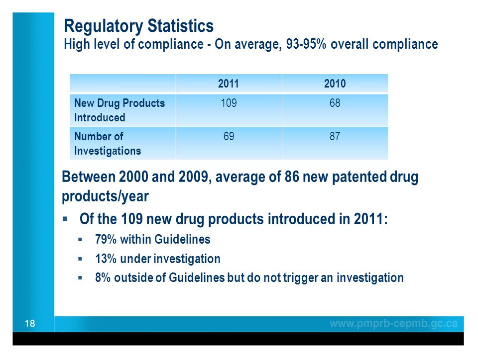 Regulatory Statistics High level of compliance - On average, 93-95% overall compliance Between 2000 and 2009, average of 86 new patented drug products/year Of the 109 new drug products introduced in 2011: 79% within Guidelines 13% under investigation 8% outside of Guidelines but do not trigger an investigation 18 20112010 New Drug Products Introduced 10968 Number of Investigations 6987