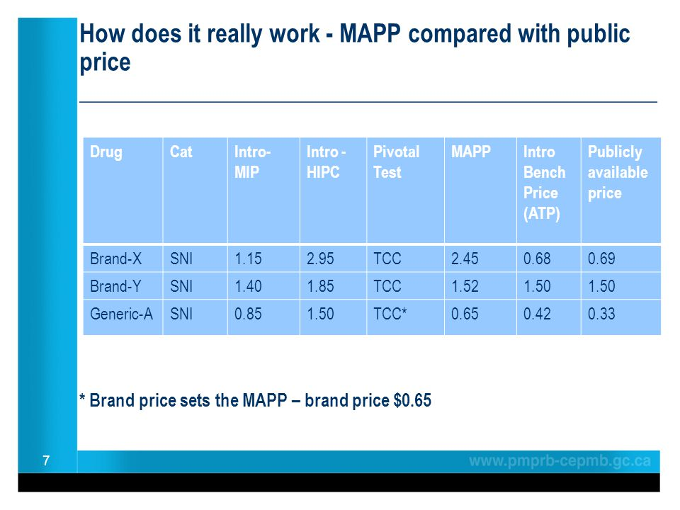 How does it really work - MAPP compared with public price ________________________________________________ * Brand price sets the MAPP – brand price $0.65 7 DrugCatIntro- MIP Intro - HIPC Pivotal Test MAPPIntro Bench Price (ATP) Publicly available price Brand-XSNI1.152.95TCC2.450.680.69 Brand-YSNI1.401.85TCC1.521.50 Generic-ASNI0.851.50TCC*0.650.420.33