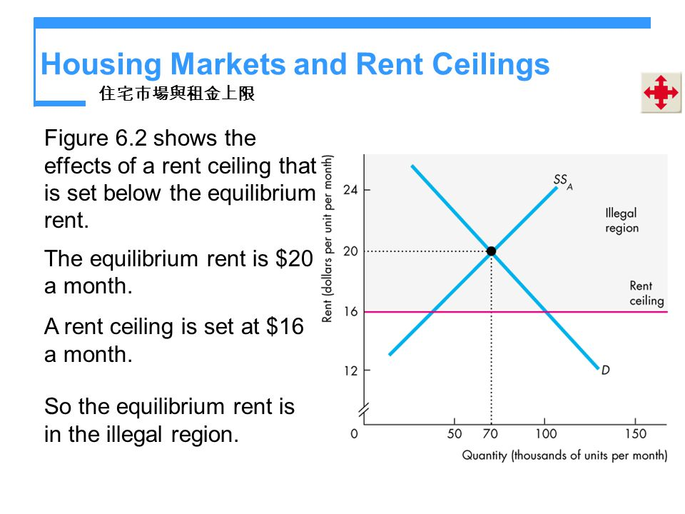 Housing Markets and Rent Ceilings Figure 6.2 shows the effects of a rent ceiling that is set below the equilibrium rent. The equilibrium rent is $20 a