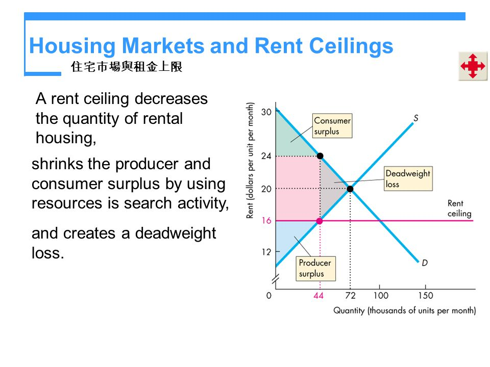 Housing Markets and Rent Ceilings A rent ceiling decreases the quantity of rental housing, shrinks the producer and consumer surplus by using resource