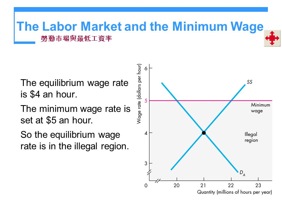 The Labor Market and the Minimum Wage The equilibrium wage rate is $4 an hour. The minimum wage rate is set at $5 an hour. So the equilibrium wage rat
