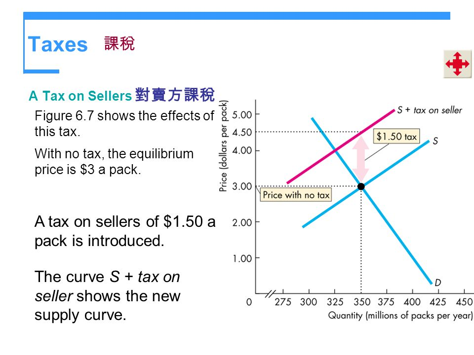 Taxes A Tax on Sellers Figure 6.7 shows the effects of this tax. With no tax, the equilibrium price is $3 a pack. A tax on sellers of $1.50 a pack is